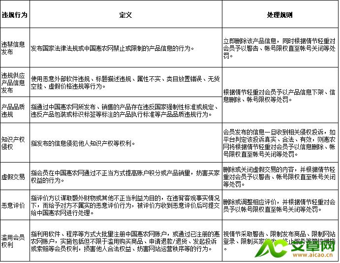 这是一张中国惠农网运营规则的配图